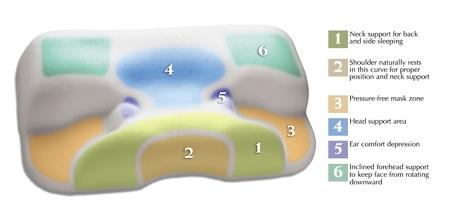 Contour Cpap Sleep Aid Pillow Improves Mask Comfort